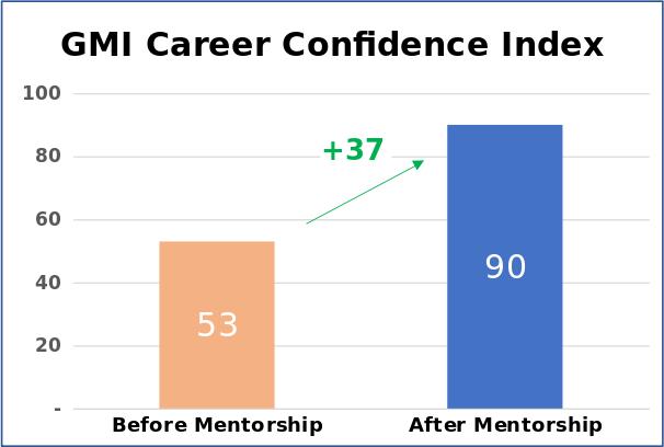 GMI Career Confidence Index