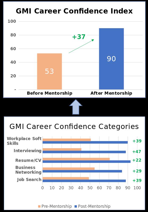 GMI Measuring Success with Career Confidence
