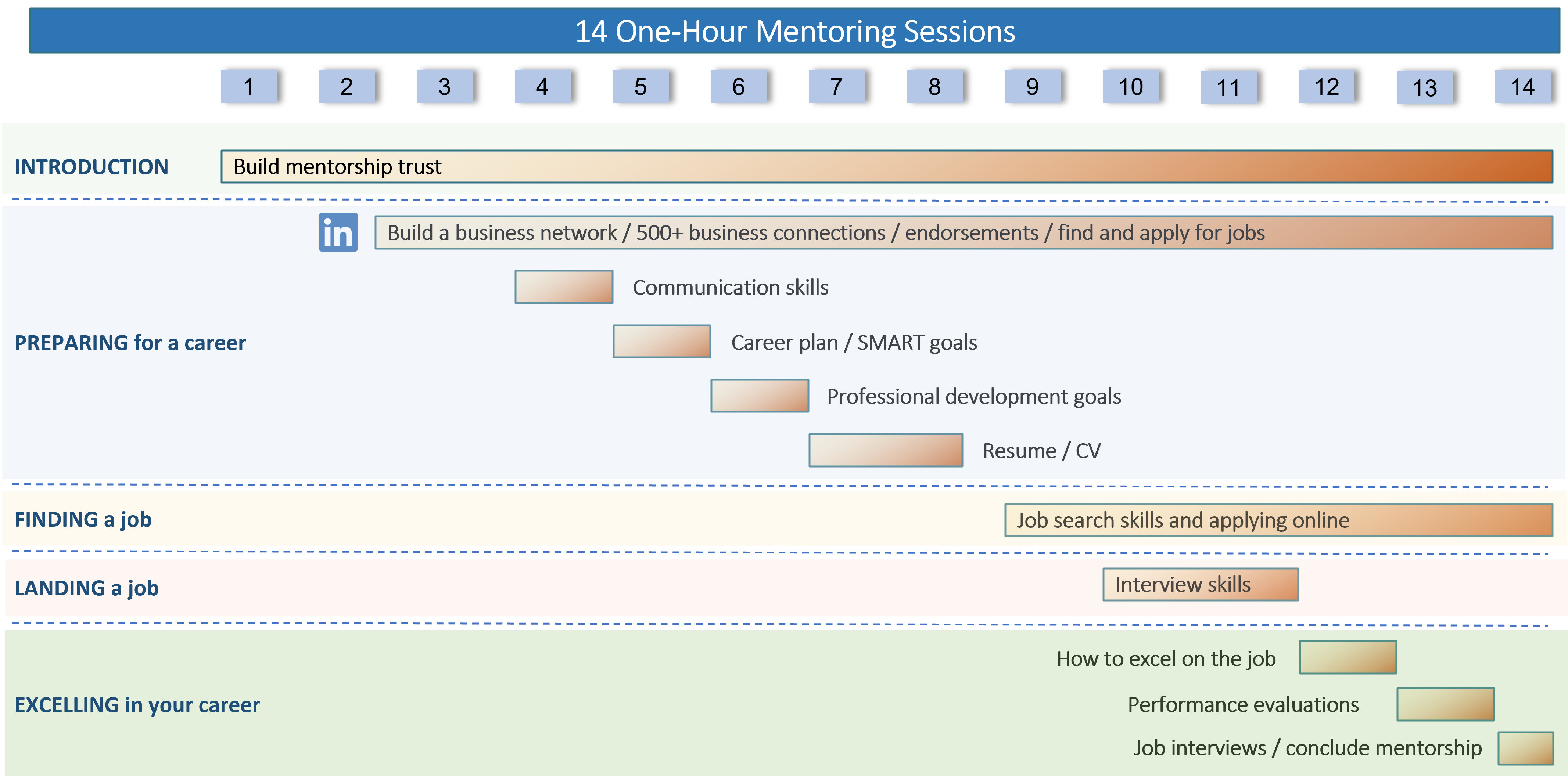 GMI Mentorship Track